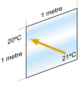 "The ""U"" value of single clear glass is 5.4. This is the number of watts lost when the outside temperature is 1degree C cooler than inside."